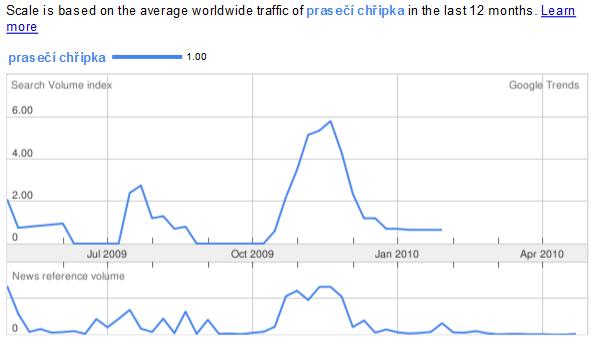 trends google lek chatten