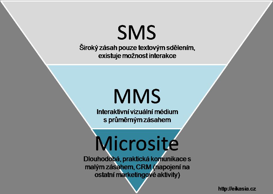 Typologie mobilního maketingu